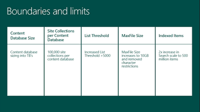 Neuerungen in Microsoft SharePoint 2016
