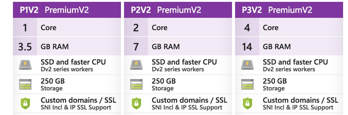 Azure App mit PremiumV2 App Plan klonen
