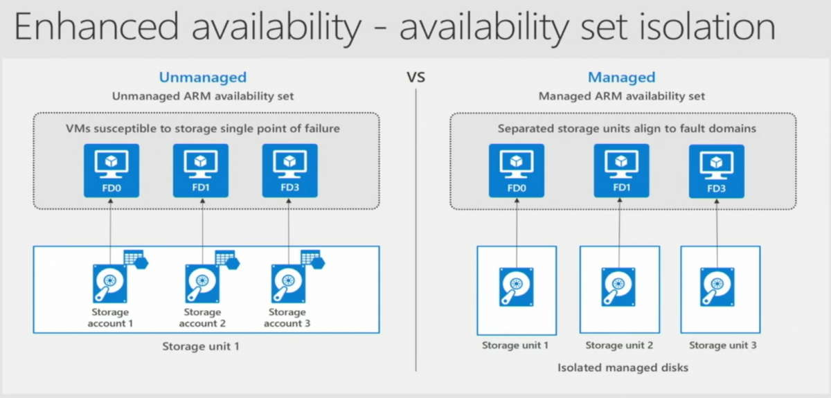 Azure Unmanaged Storage vs. Manage Storage